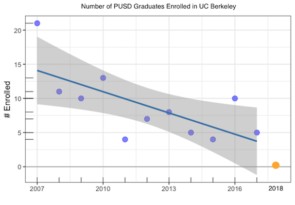 UC Berkeley had 98 Piedmont grads enrolled from 2007-17