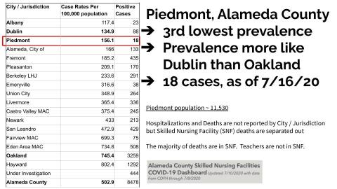 Piedmont is 3rd lowest prevalence rate in Alameda County